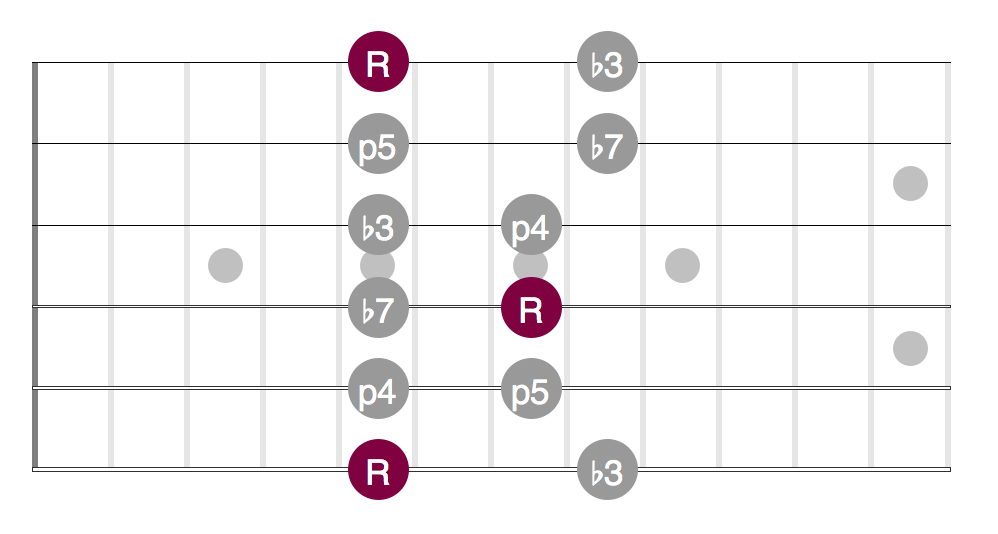 A Minor pentatonic scale Position 1 - A Minor 7/11
