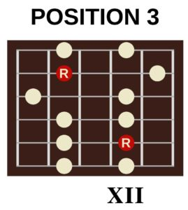 A minor pentatonic position 3